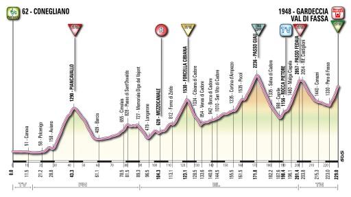 Perfil de la 15º etapa del giro de Italia 2011.