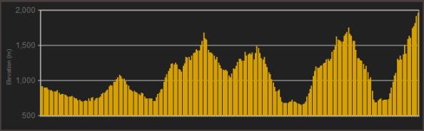 Perfil-cuarta-etapa-volta-catalunya-2013