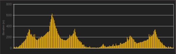Perfil-primera-etapa-volta-catalunya-2013