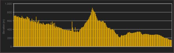 Perfil-quinta-etapa-volta-catalunya-2013