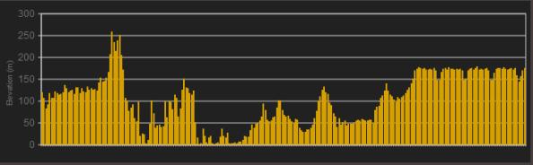 Perfil-segunda-etapa-volta-catalunya-2013
