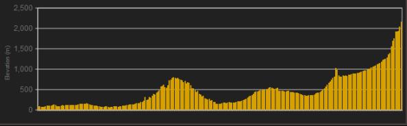 Perfil-tercera-etapa-volta-catalunya-2013