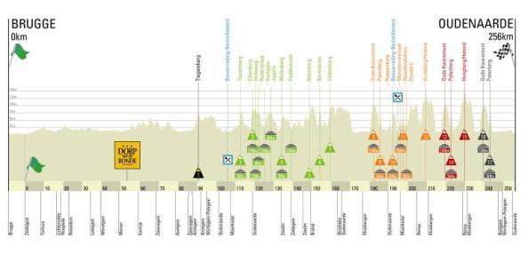 Perfil-Tour-de-Flandes-2013