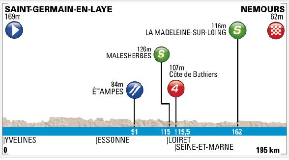 Etapa 2. Saint-Germain-en-Laye - Nemours. 195 km