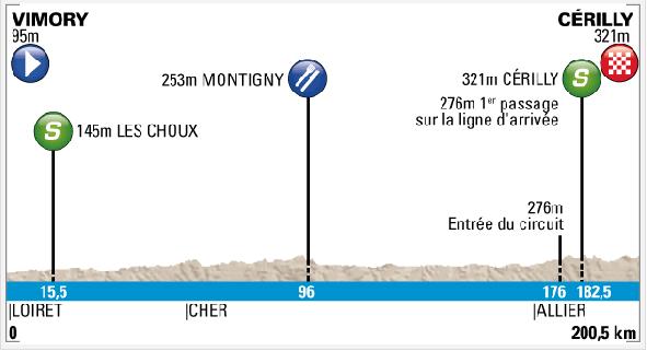Etapa 3. Vimory - Cérilly. 200,5 km