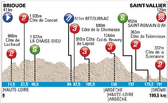 Etapa 5. Brioude - Saint-Vallier. 199 km