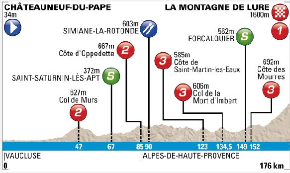 Etapa 6. Châteauneuf-du-Pape - La Montagne de Lure. 176 km