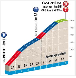 Etapa 8. Nice - Col d'Eze. 9,6 km