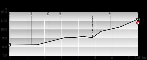 Etapa uno (foto: web oficial Tour de Romandía)