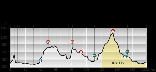 Etapa uno: (foto: web oficial Tour de Romandía)