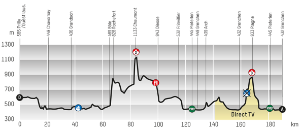 Etapa 2: (foto: web oficial Tour de Romandía)