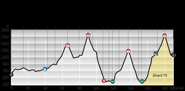 Etapa cuatro: (foto: web oficial Tour de Romandía)