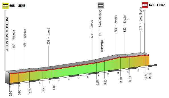 Giro-del-Trentino-etapa-1-sector-2