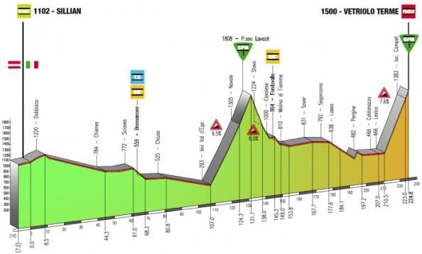 Giro-del-Trentino-etapa-2