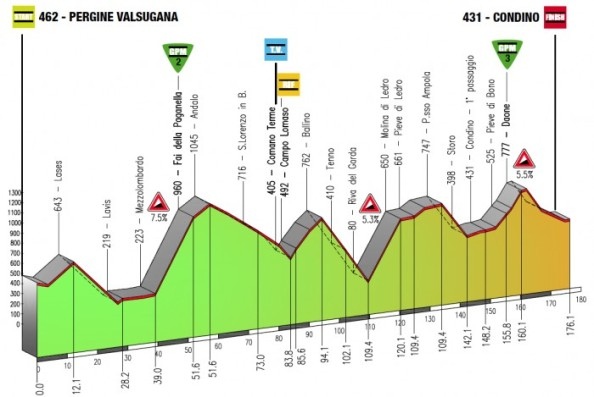 Giro-del-Trentino-etapa-3