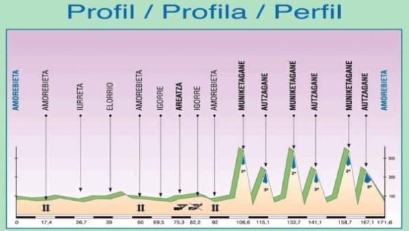 perfil-klasika-primavera-2013