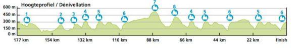 Etapa 5 (foto: Pro Cycling Stats)