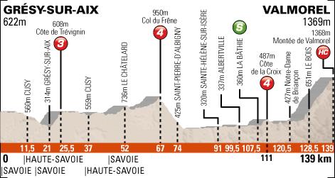 Grésy-sur-Aix    -   Valmorel   139,5 km