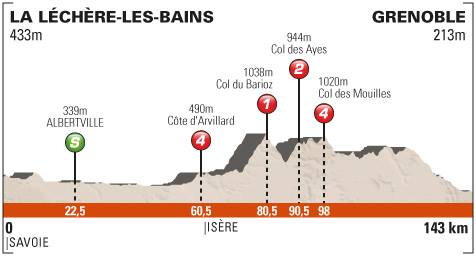 La Léchère-Grenoble 143 km