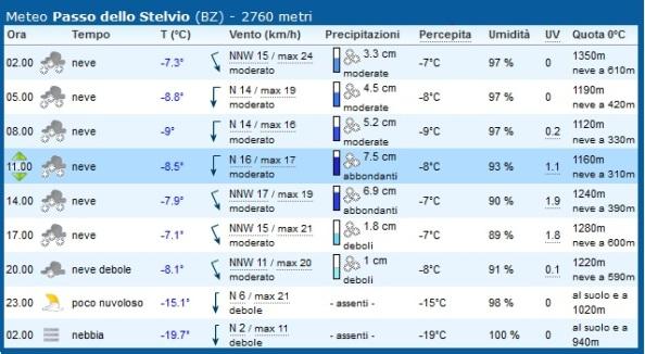 Las previsiones meteorológicas no invitan al optimismo.