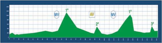 perfil-etapa-1-vuelta-asturias-2013