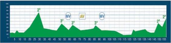 perfil-etapa-2-vuelta-asturias-2013