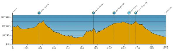 perfil etapa 3 ATOC