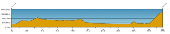 perfil etapa 6 ATOC