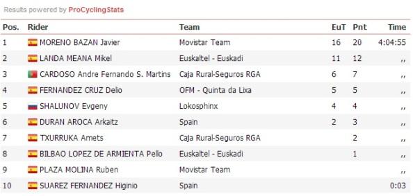 Segunda etapa Vuelta Asturias