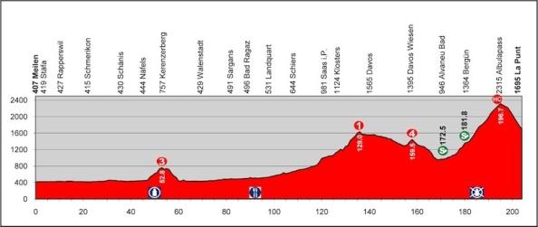 etapa 6 suiza