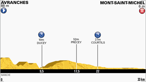 perfil-etapa-11-tour-de-francia-2013