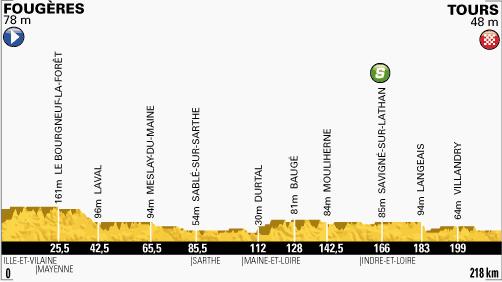 perfil-etapa-12-tour-de-francia-2013