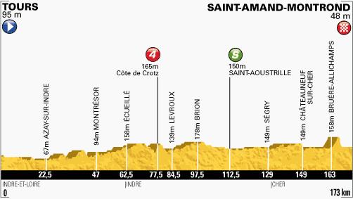 perfil-etapa-13-tour-de-francia-2013