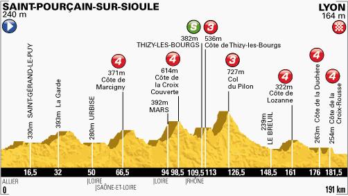perfil-etapa-14-tour-de-francia-2013