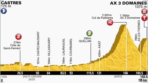 perfil-etapa-8-tour-de francia-2013