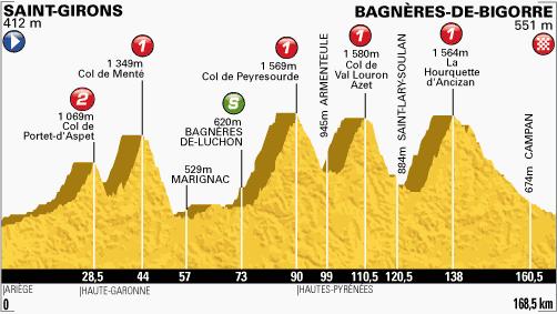 perfil-etapa-9-tour-de francia-2013
