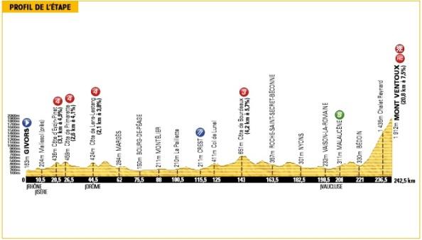 Tour2013-etapa15-perfil