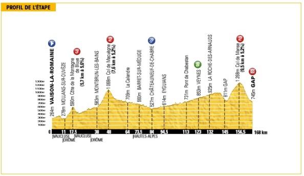 Tour2013-etapa16-perfil