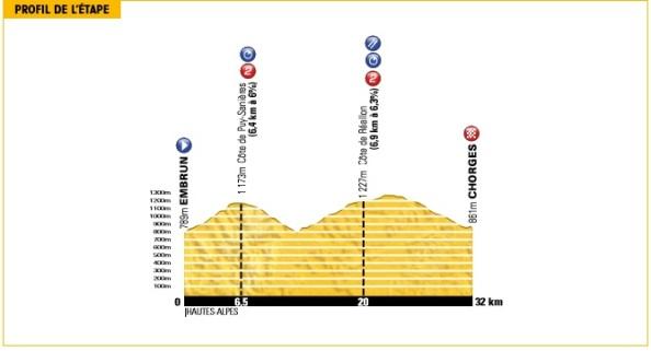 Tour2013-etapa17-perfil