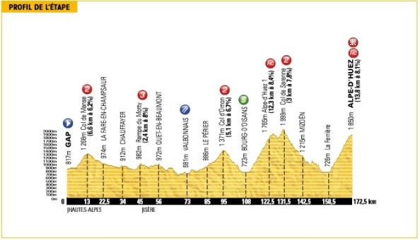 Tour2013-etapa18-alped´huez-perfil