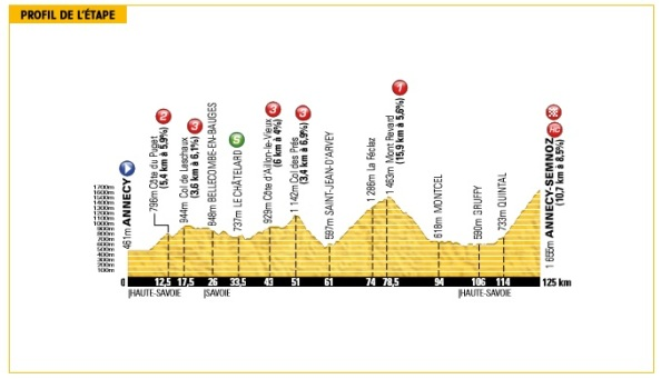 Tour2013-etapa20-perfil