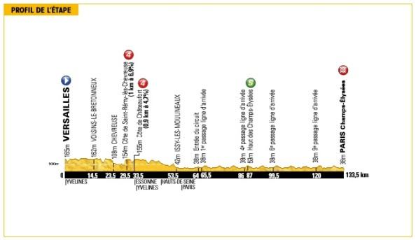 Tour2013-etapa21-perfil
