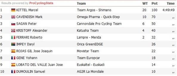 clasificacion-etapa-12-tour-2013