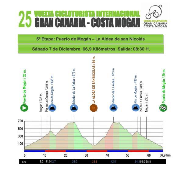 Vuelta 2013, 5ª etapa La Aldea_1