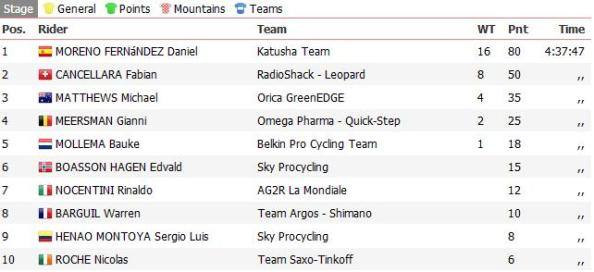 ProCyclingStats