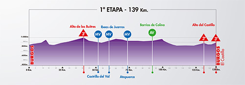 Etapa 1: Burgos-Mirador del castillo