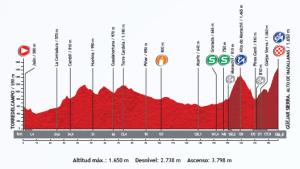 perfil-etapa-10-vuelta-a-españa-2013