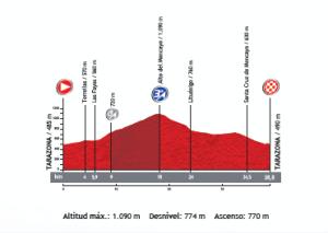 perfil-etapa-11-vuelta-a-españa-2013