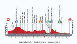 perfil-etapa-13-vuelta-a-españa-2013