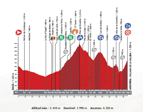 perfil-etapa-14-vuelta-a-españa-2013